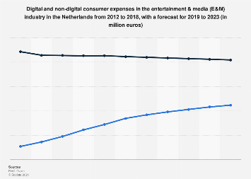Consumer expenditure of media and entertainment industry in the Netherlands 2012-2021
