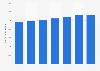 Número de donantes de órganos en la Unión Europea 2012-2017