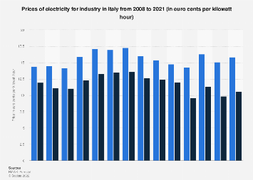 Italy: industry prices of electricity 2008 to 2016