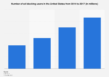 Number of ad blocking users in the U.S. 2014-2017