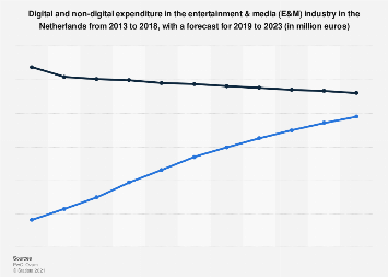 Media and entertainment expenditure in the Netherlands 2013-2022