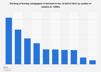 Ranking of Sunday newspapers in Denmark 2017, by number of readers