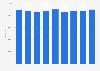 Salariés du secteur de l'information et de la communication en Finlande 2008-2014