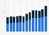 Iron Mountain annual revenues 2010-2018, by segment