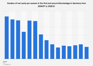 Number of red cards in the German Bundesliga 2006/07-2016/17