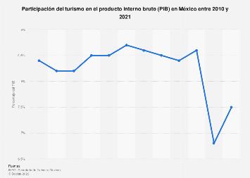 Participación del turismo en el producto interno bruto México 2005-2015