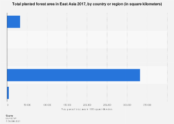 Total planted forest area in East Asia 2017, by country