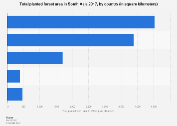 Total planted forest area in South Asia 2015, by country