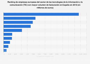 Ranking de las empresas TIC europeas con mayor facturación en 2016