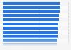 Ranking der Hotelketten in der Schweiz mit dem besten Service 2018