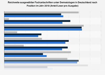 Reichweite ausgewählter Fachzeitschriften unter Dermatologen in Deutschland 2018