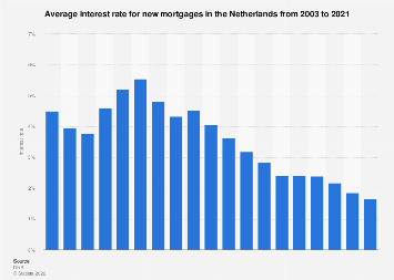 Interest rate for new mortgages in the Netherlands 2006-2016