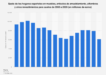 Gasto de los hogares en muebles, alfombras y otros revestimientos España 2005-2014