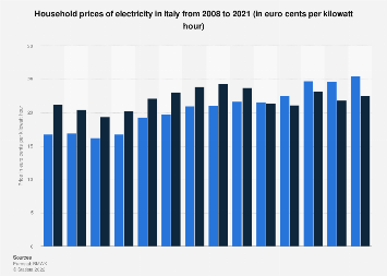Electricity: household prices in Italy 2008-2017