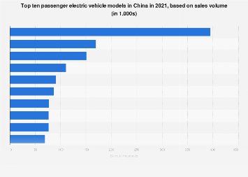 New registrations of electric cars in China 2017, by brand