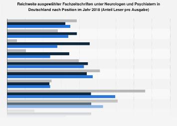 Reichweite ausgewählter Fachzeitschriften unter Neurologen und Psychiatern 2018