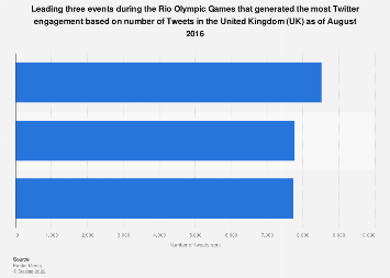 Olympic moments with the highest Twitter engagement in the United Kingdom (UK) 2016