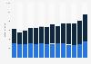 Inlands- und Auslandsumsatz der deutschen Klebstoffindustrie bis 2018