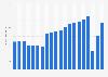 Delta Air Lines - revenue passengers 2014-2018