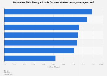 Umfrage zur Besorgtheit in Bezug auf zivile Drohnen in Deutschland 2018
