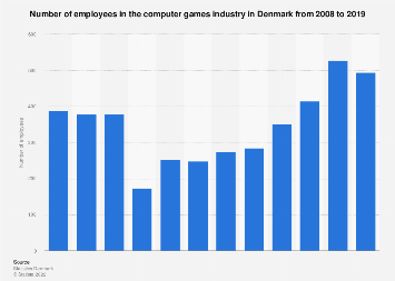 Number of employees in the PC games industry in Denmark from 2008-2015