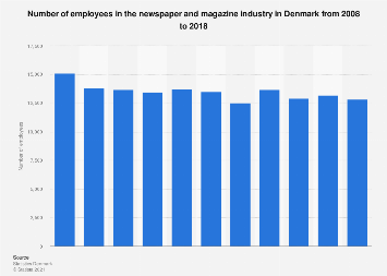 Number of employees in the newspaper and magazine industry in Denmark from 2008-2015