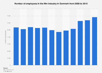Number of employees in the film industry in Denmark from 2008-2015