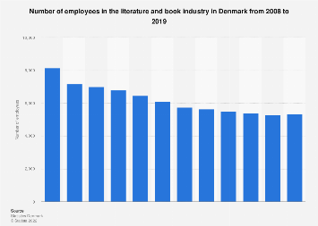 Number of employees in the literature and book industry in Denmark from 2008-2015