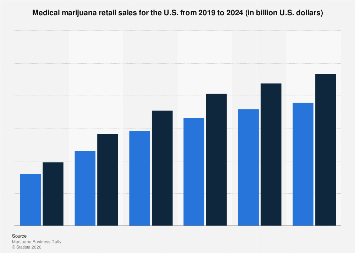U.S. medical marijuana retail sales from 2013 to 2021