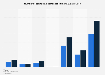 U.S. number of marijuana businesses in 2017