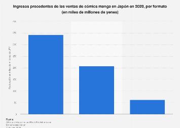 Los mangas más vendidos del mundo hasta 2018