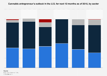 U.S. marijuana entrepreneur's outlook for next 12 months in 2016 by sector