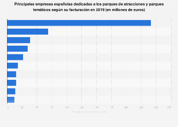 Parques de atracciones y temáticos: principales empresas por facturación España 2017