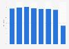 Meliá Hotels International: grado de ocupación 2013-2018