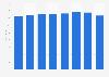 Meliá Hotels International: cifra anual de hoteles 2013-2018