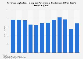 Número de trabajadores de la empresa Port Aventura Entertainment SAU España 2010-2017