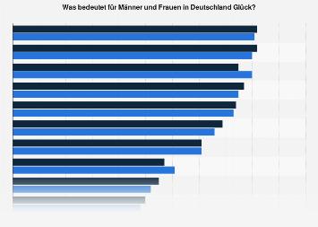 Umfrage zur Bedeutung von Glück in Deutschland im Jahr 2016 (nach Geschlecht)