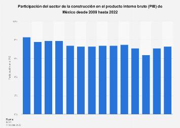 Participación del sector de la construcción en PIB de México 2005-2014