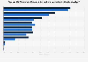 Umfrage zu Momente des Glücks im Alltag in Deutschland im Jahr 2016 (nach Geschlecht)