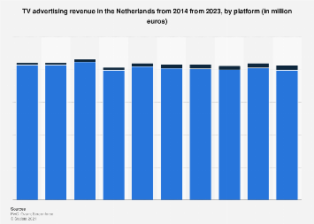 TV advertising revenue forecasted in the Netherlands 2015-2022
