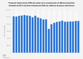 Evolución del PIB del sector de la construcción México T1 17-T1 18