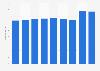 Cumulative quantity of imported wines in Finland 2007-2015