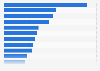 Städte mit den meisten Fernbusverbindungen in der Schweiz 2016