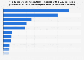 Enterprise value of generic pharmaceutical companies with a U.S. presence 2016
