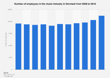 Number of employees in the music industry in Denmark from 2008-2015