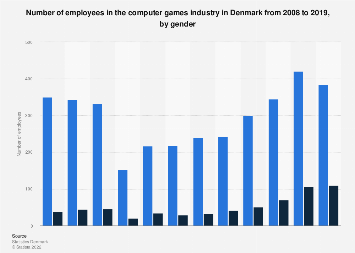 Number of employees in the PC games industry in Denmark from 2008-2015, by gender