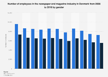 Employees in the newspaper and magazine industry in Denmark from 2008-2015, by gender
