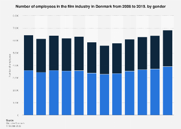 Number of employees in the film industry in Denmark from 2008-2015, by gender