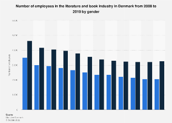 Employees in the literature and book industry in Denmark from 2008-2015, by gender