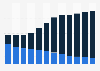 Recorded music revenue in the Netherlands 2012-2022